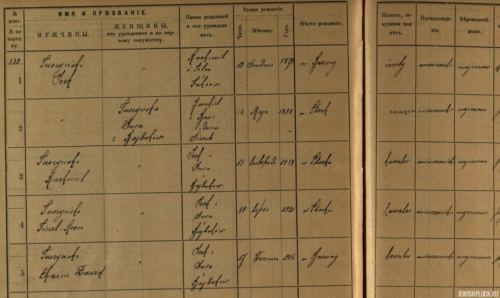 A fragment of the registry of the permanent population of the town of Brzeziny with an entry regarding the Tuszyński family (source: State Archives in Piotrków Trybunalski, department in Tomaszów Mazowiecki, files of the town of Brzeziny, reference number 27)